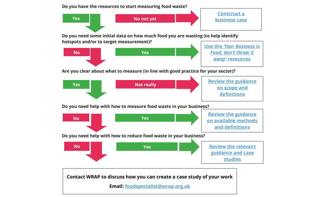 Industry collaboration creates food waste reduction roadmap